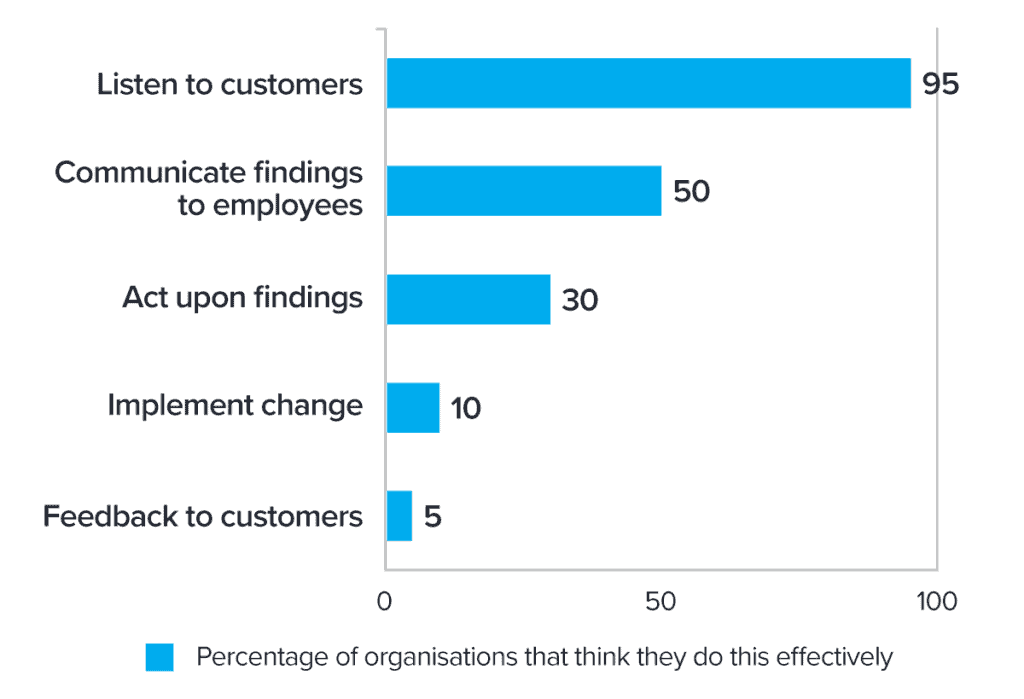 Percentage of companies who believe they handle feedback processes well