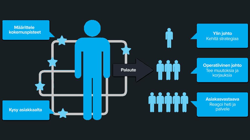 Kaavio asiakaskokemuksen hallinnasta